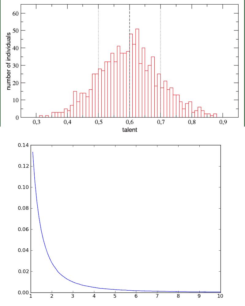 Распределение талантливых людей (верхний график; коэффициент интеллекта по горизонтали) против распределения людей успешных (нижний график; личный капитал по вертикали).