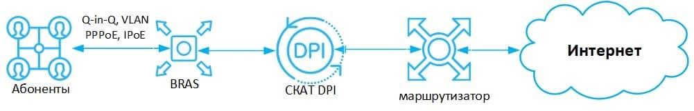 Рисунок 1. Рекомендуемая схема включения CKAT DPI.