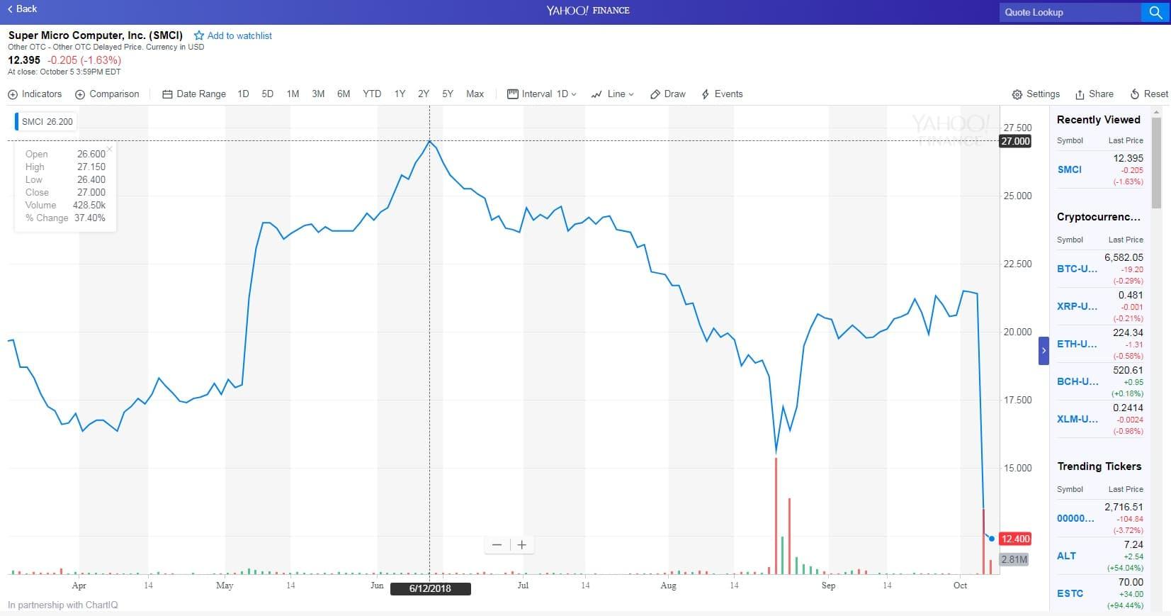 Вот так рухнул курс акций Super Micro Computer… (График от Yahoo! Finance)