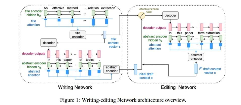 Вот так выглядит Пишуще-редактирующая нейросеть