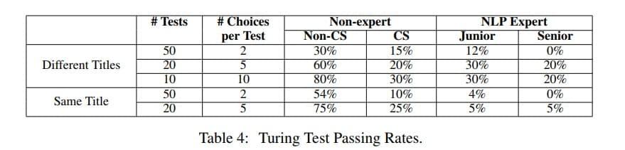 Так проходила «тест Тьюринга» для специалистов нейросеть…