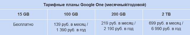 Новые тарифы Google One
