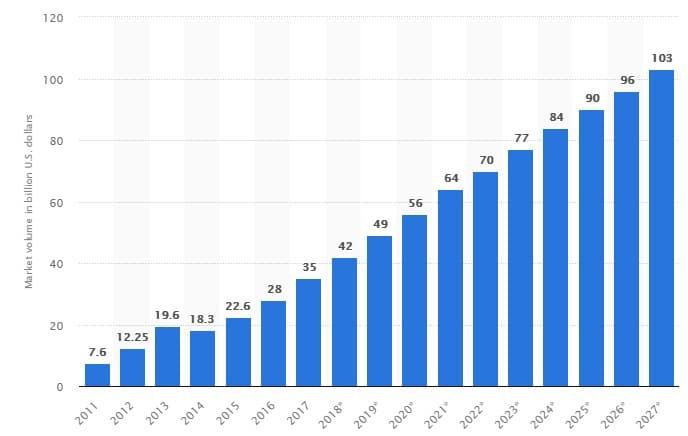 Статистические данные по рынку больших данных от Statistica.com