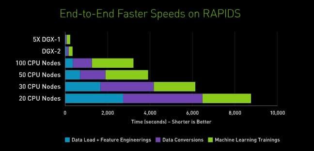 Вот так использование GPU сокращает время прогона задачи…