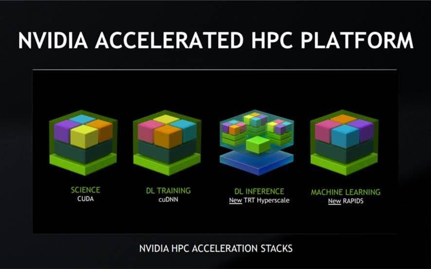 Линейка платформ для графических ускорителей NVIDIA