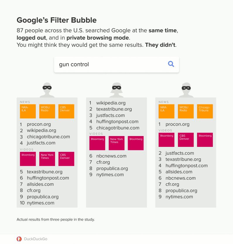 Google индивидуализирует результаты поиска даже в режиме инкогнито