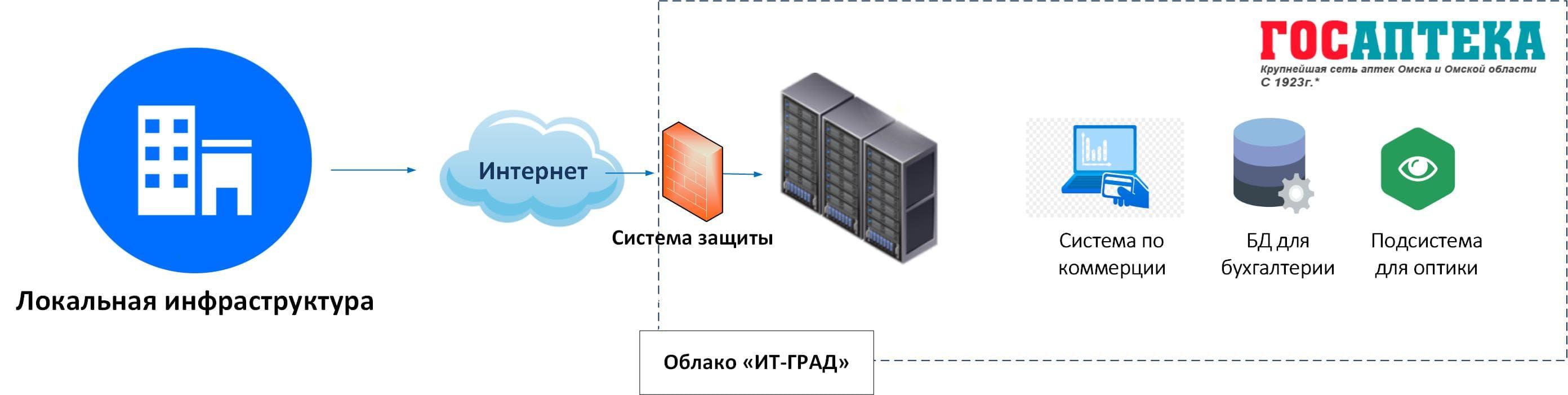 Фрагмент облачной инфраструктуры «ГОСАПТЕКА»