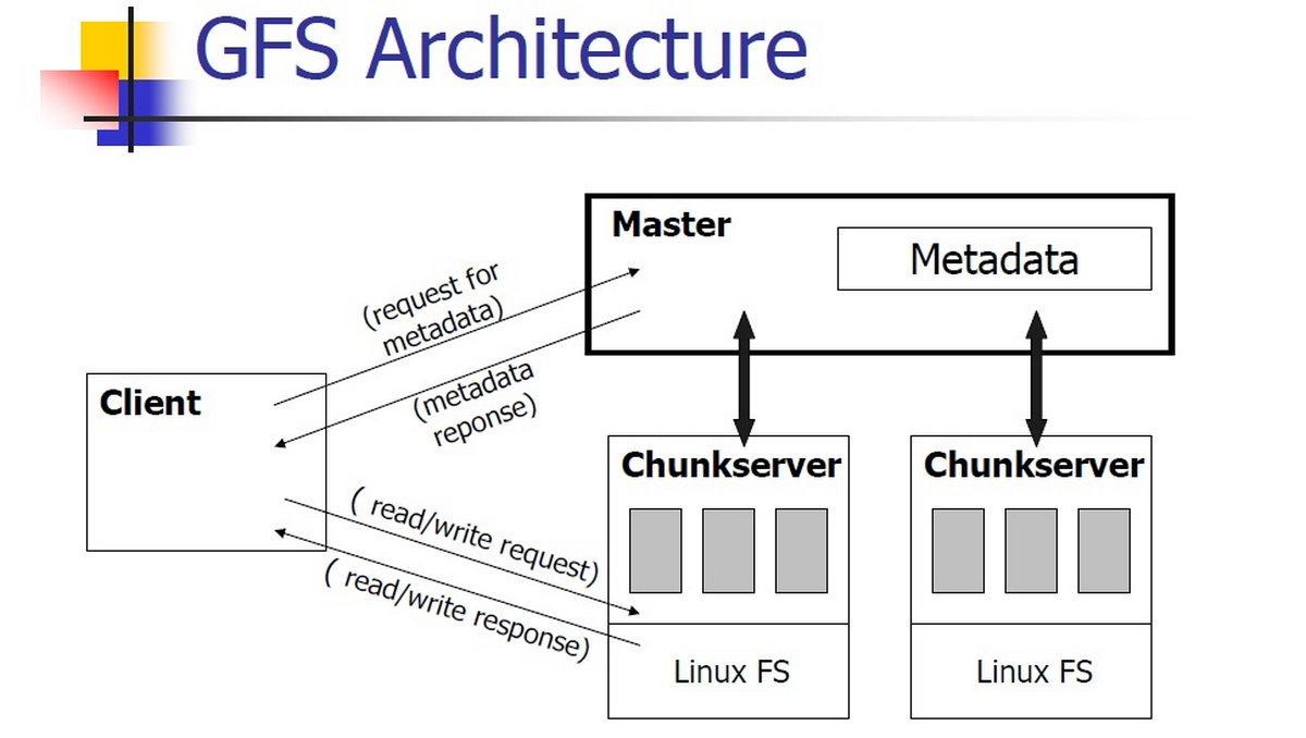 MapReduce и GFS
