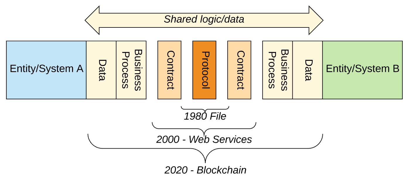 Блокчейн - следующий этап эволюции интеграций