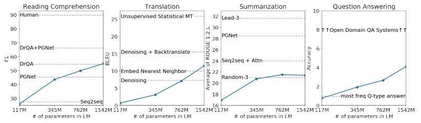 Так качество обучения языковой модели зависит от размера модели: в Понимании прочитанного; Переводе; Ответах на вопросы; Подведении итогов.