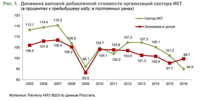 Динамика валовой добавленной стоимости организаций сектора ИКТ до 2016 г.