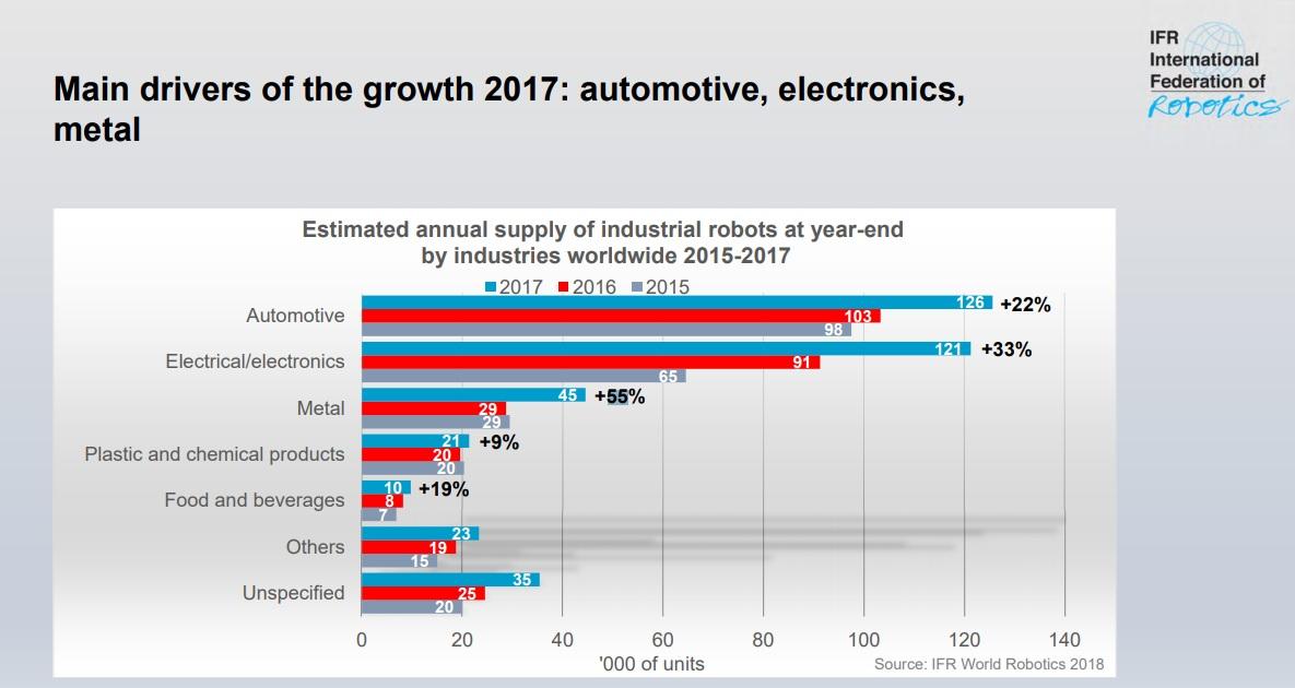 Отрасли, в которых больше всего используются роботы