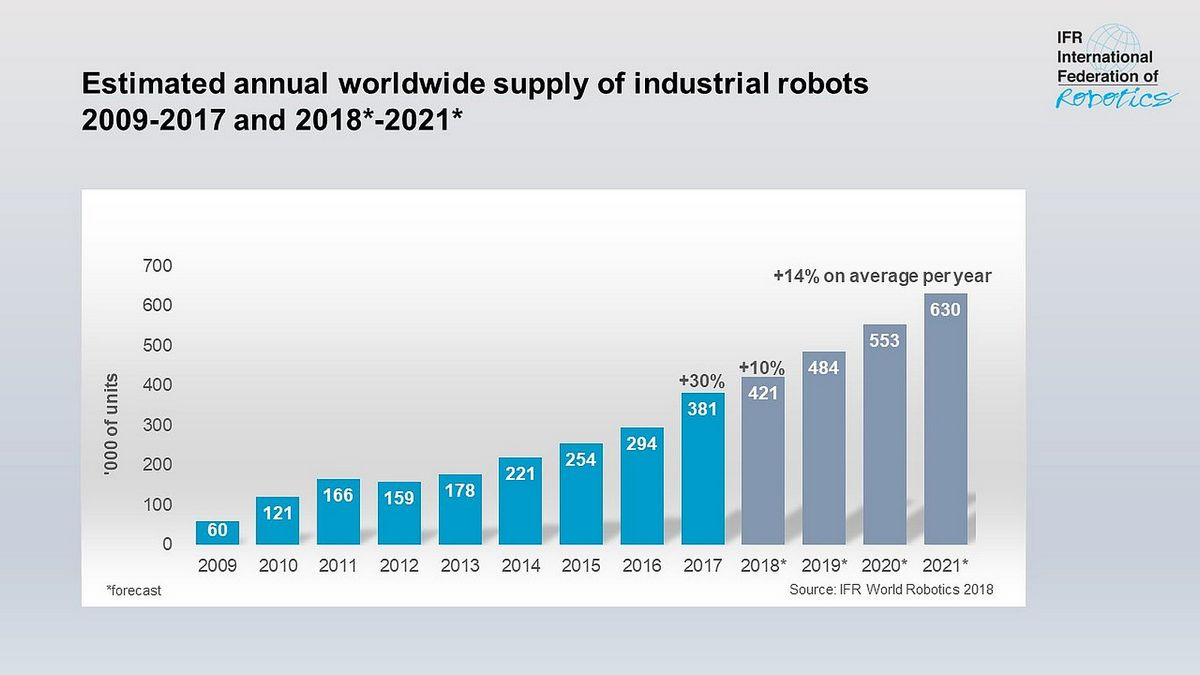 Оценки мировых продаж промышленных роботов с 2009 по 2021 годы