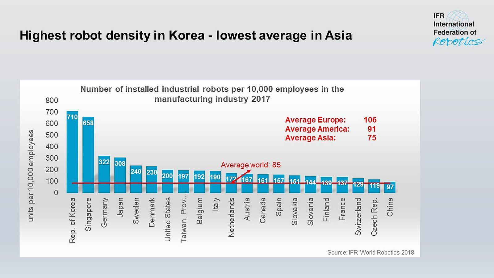 Количество роботов на 10000 занятых по странам