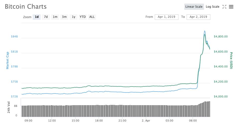 Внезапный скачок: цена биткоина впервые за год превысила $5000