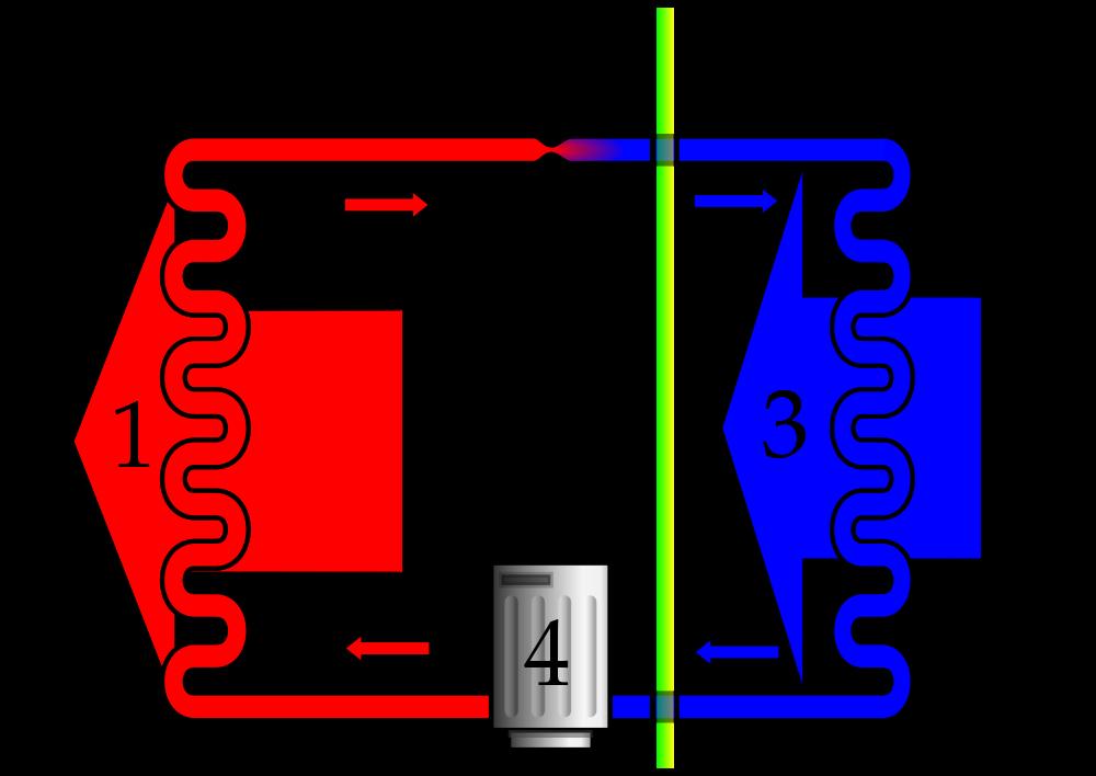 Так работает тепловой насос – компрессор 4 закачивает газообразный, набравший тепла синий фреон в конденсатор, где он отдает тепло, перейдя в красную, жидкую фазу