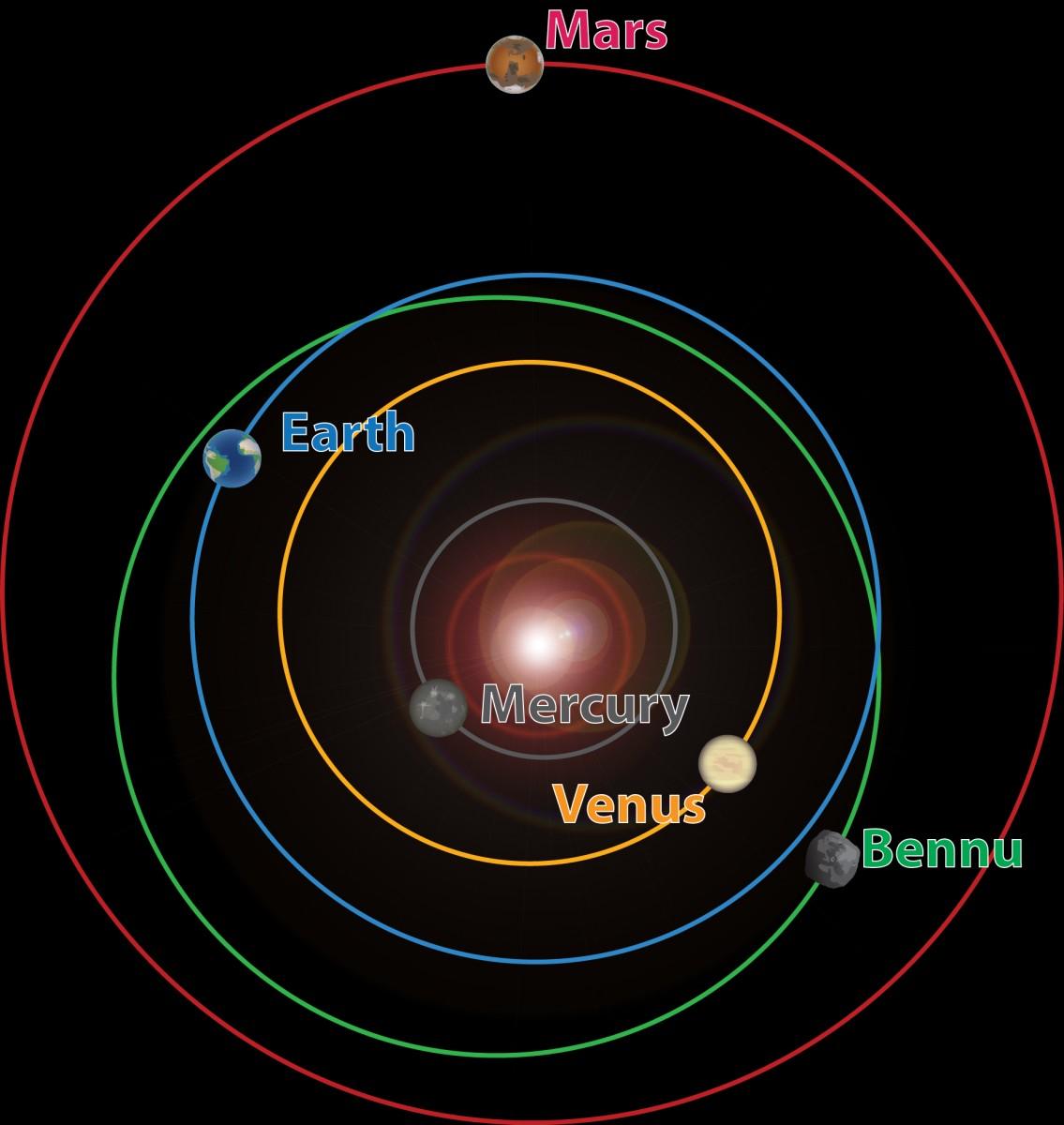 Предотвращение падения астероида Бенну