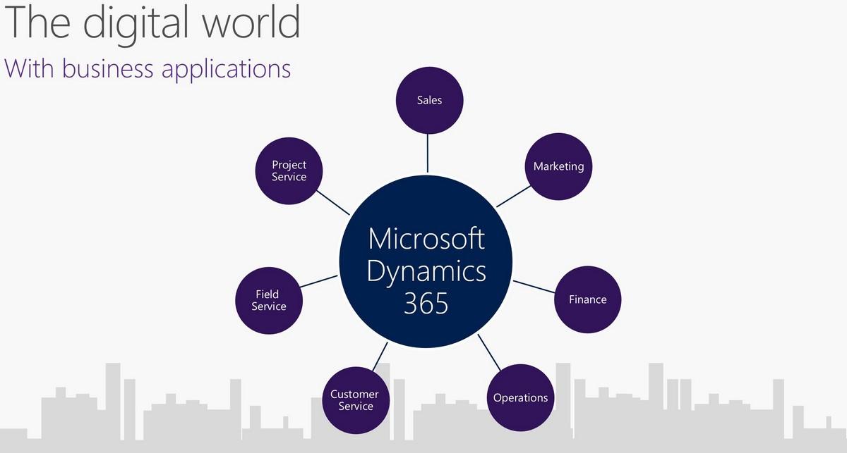 Microsoft Dynamics 365 – рост на 48%