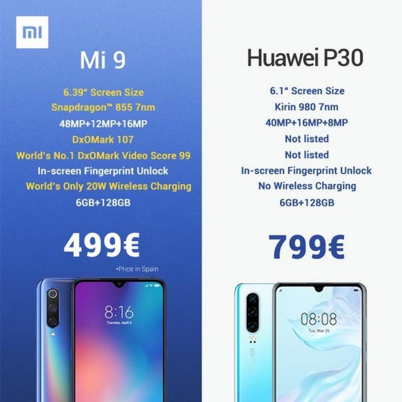 Смартфоны Huawei vs Xiaomi