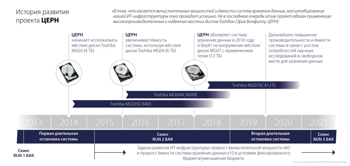 История развития проекта ЦЕРН. Источник изображения: ©2019 Toshiba Electronics Europe