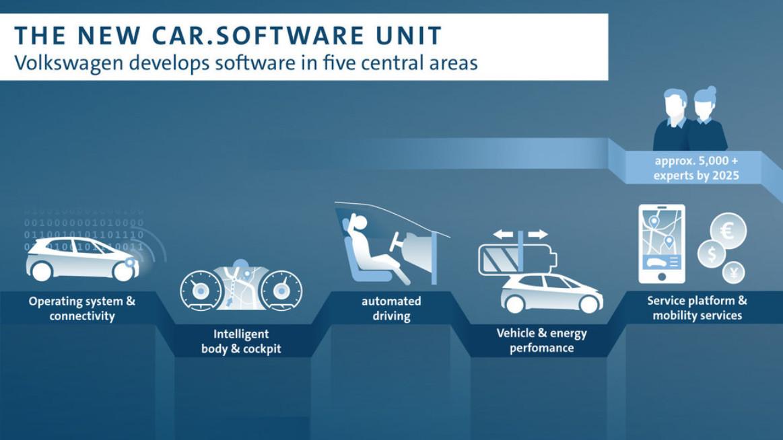 Так на Volkswagen представляют себе роль новой ОС