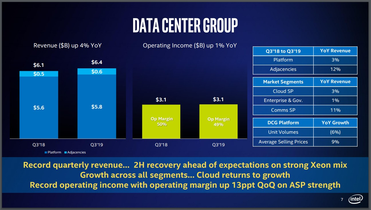 Рис.5. Продукция Intel для дата-центров, в которую входят процессоры Xeon, имеет более низкие доходы, но более высокую рентабельность, чем процессоры для настольных компьютеров и ноутбуков.