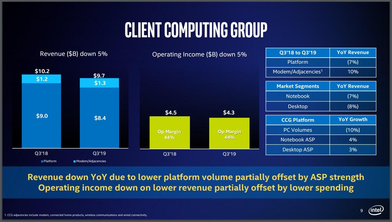 Рис.6. Intel видит перспективы по развитию сегмента обработки и хранения данных. По сравнению с нынешним традиционным рынком ПК и серверов, это направление гораздо больше и прибыльнее. Компания собирается сделать это направление стратегическим для себя.