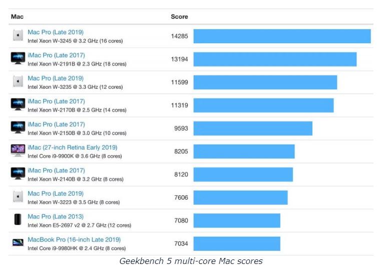 Geekbench 5 multi-core Mac scores