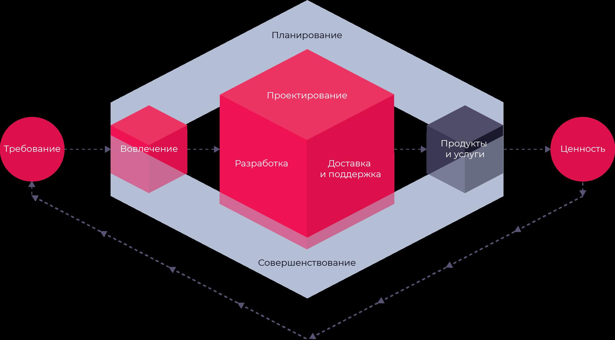 Цепочка создания ценности в ITIL 4