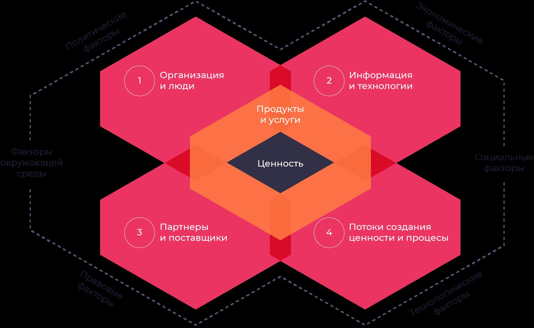 Четыре измерения управления услугами в ITIL 4